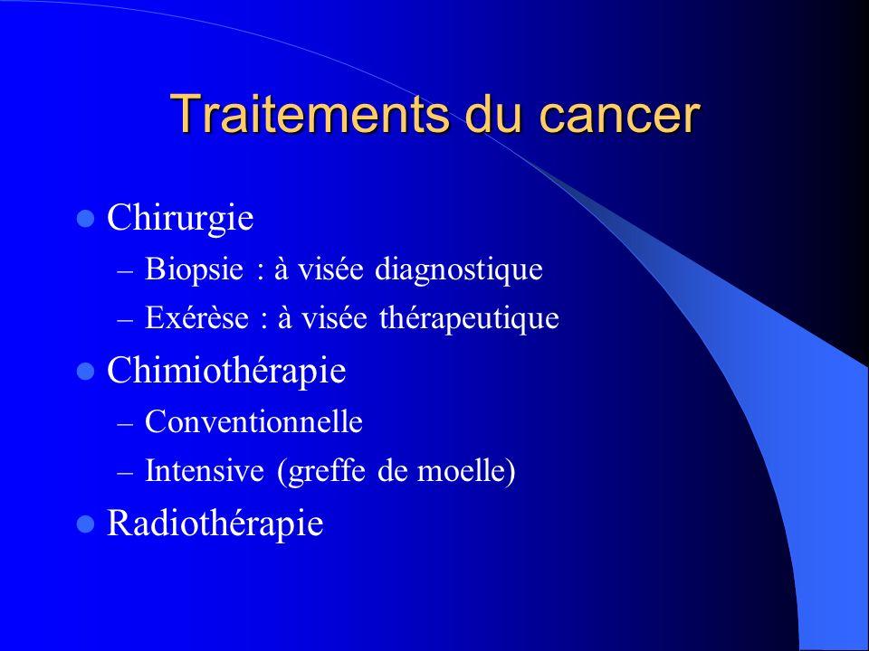 Traitements du cancer Chirurgie Chimiothérapie Radiothérapie