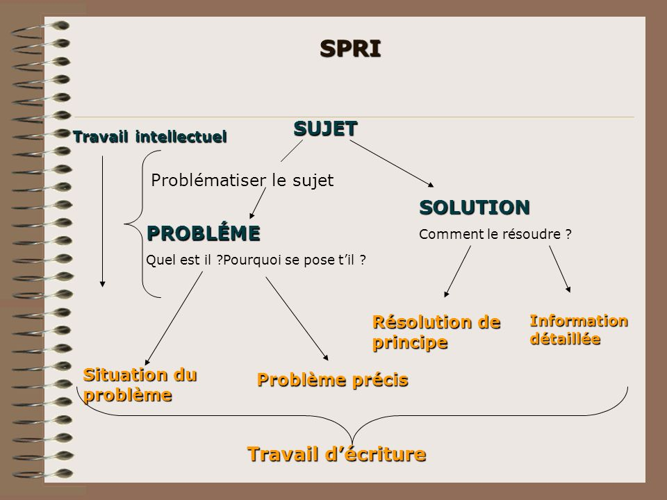 SPRI SUJET SOLUTION PROBLÉME Travail d'écriture Problématiser le sujet