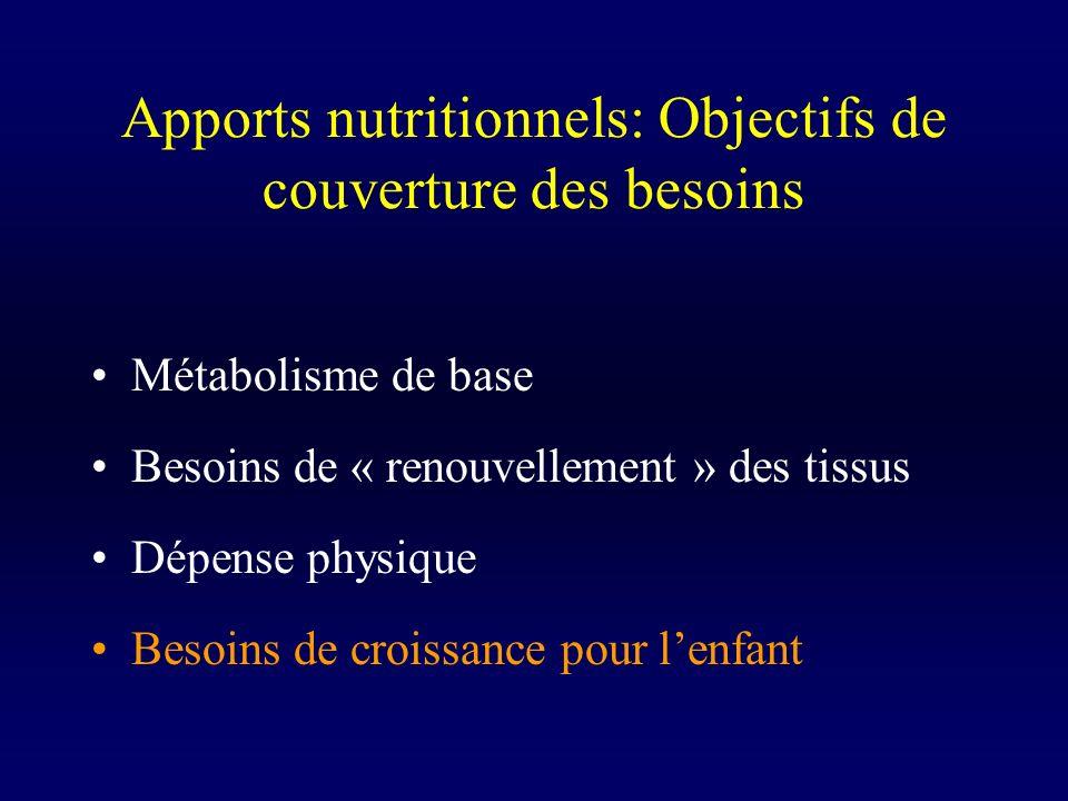 Apports nutritionnels: Objectifs de couverture des besoins