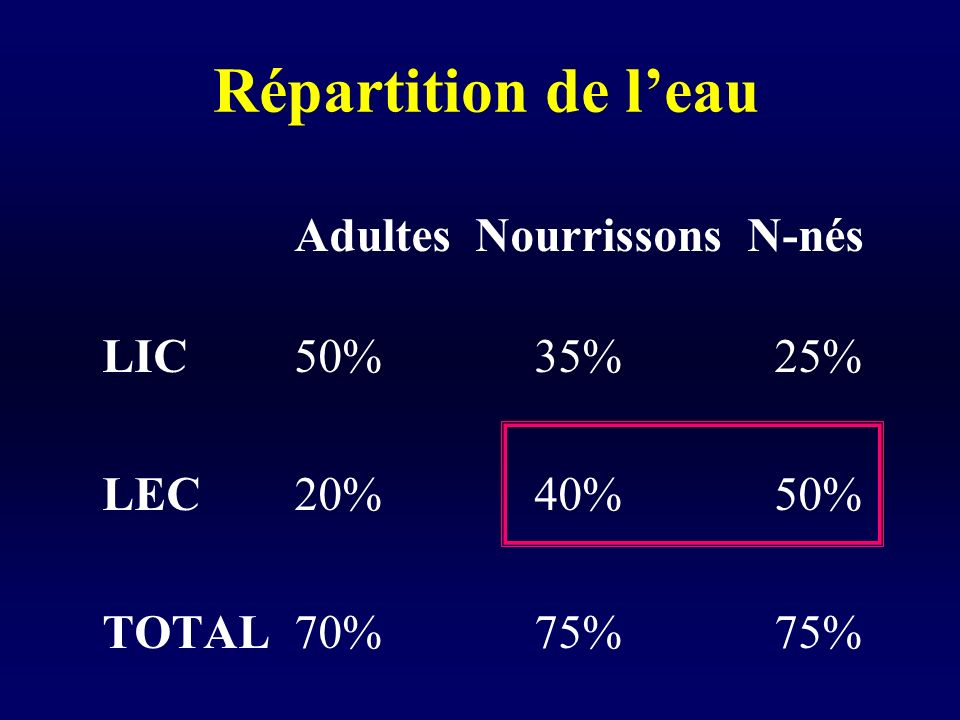 Répartition de l'eau LIC 50% 35% 25% LEC 20% 40% 50% TOTAL 70% 75% 75%