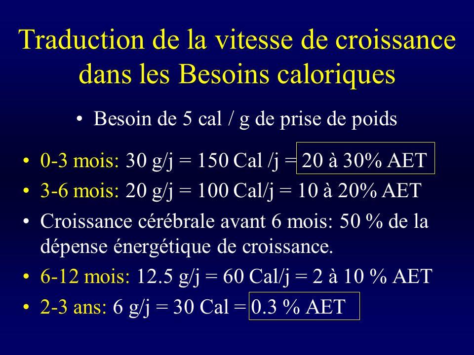 Traduction de la vitesse de croissance dans les Besoins caloriques