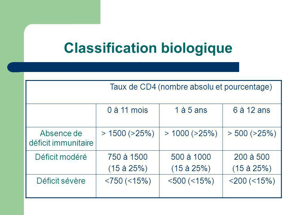 Classification biologique