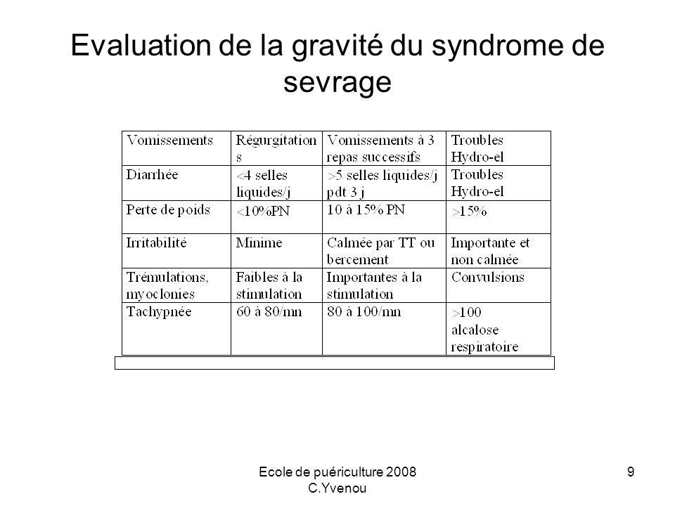 Evaluation de la gravité du syndrome de sevrage