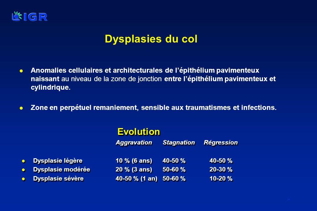 Dysplasies du col