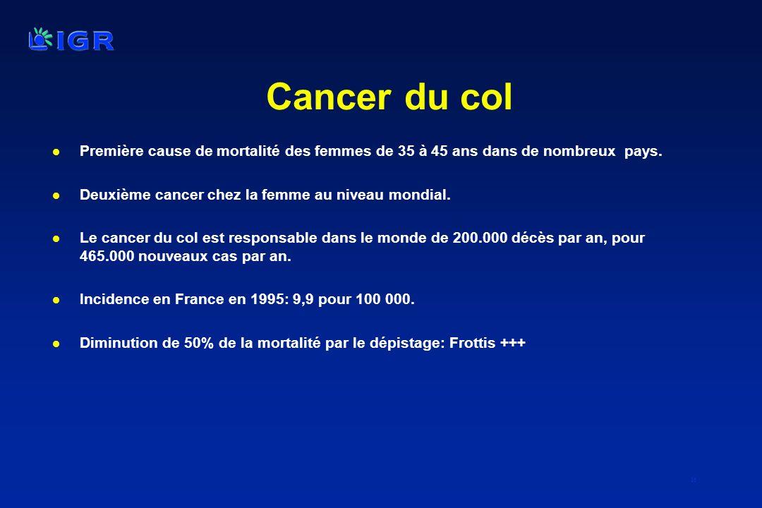 Cancer du col Première cause de mortalité des femmes de 35 à 45 ans dans de nombreux pays. Deuxième cancer chez la femme au niveau mondial.