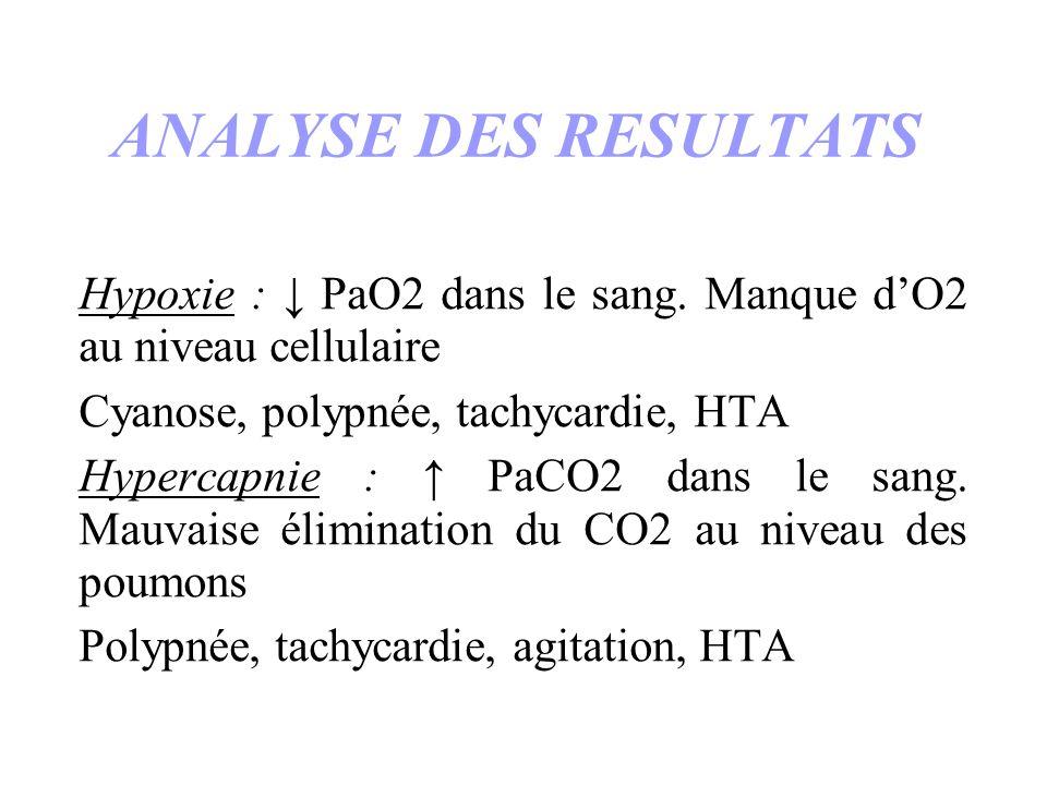ANALYSE DES RESULTATS Hypoxie : ↓ PaO2 dans le sang. Manque d'O2 au niveau cellulaire. Cyanose, polypnée, tachycardie, HTA.