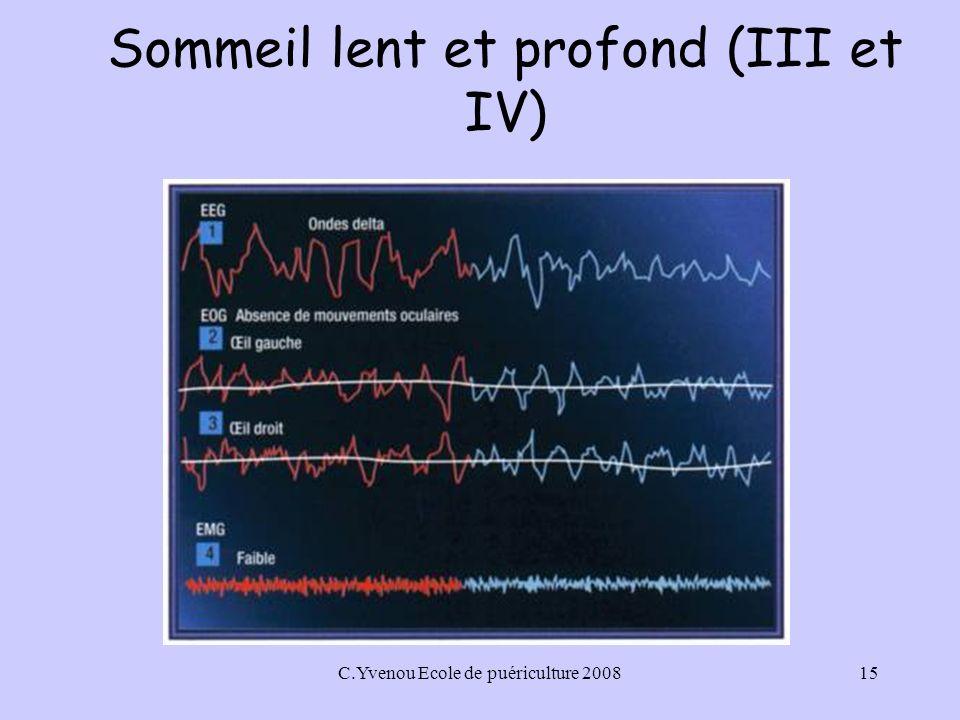 Sommeil lent et profond (III et IV)