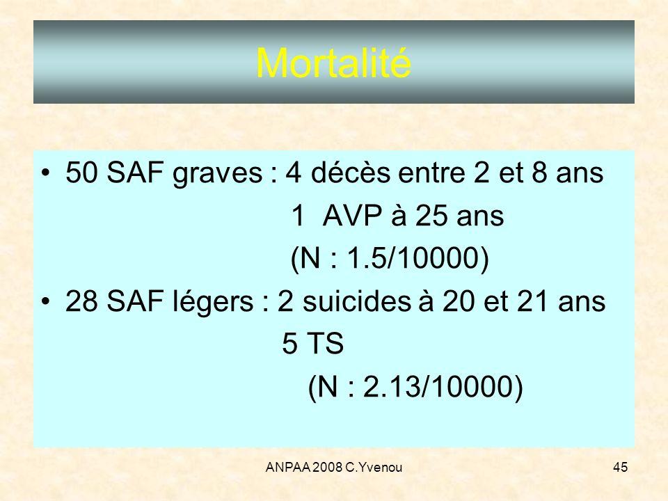 Mortalité 50 SAF graves : 4 décès entre 2 et 8 ans 1 AVP à 25 ans