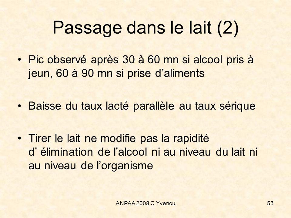 Passage dans le lait (2) Pic observé après 30 à 60 mn si alcool pris à jeun, 60 à 90 mn si prise d'aliments.