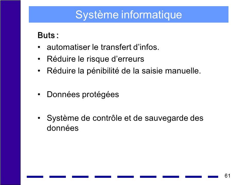 Système informatique Buts : automatiser le transfert d'infos.