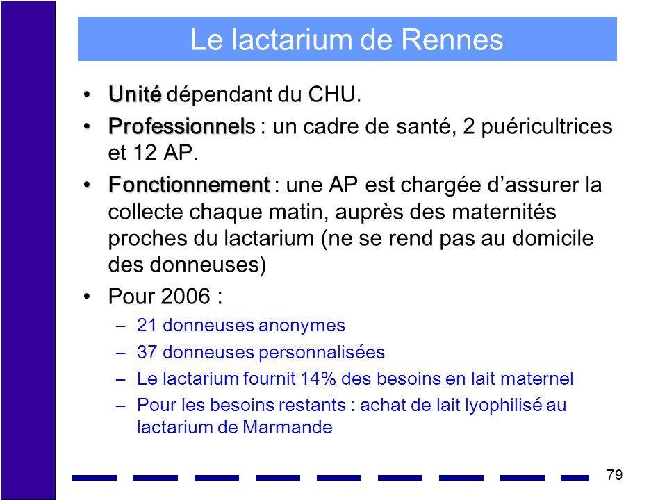 Le lactarium de Rennes Unité dépendant du CHU.