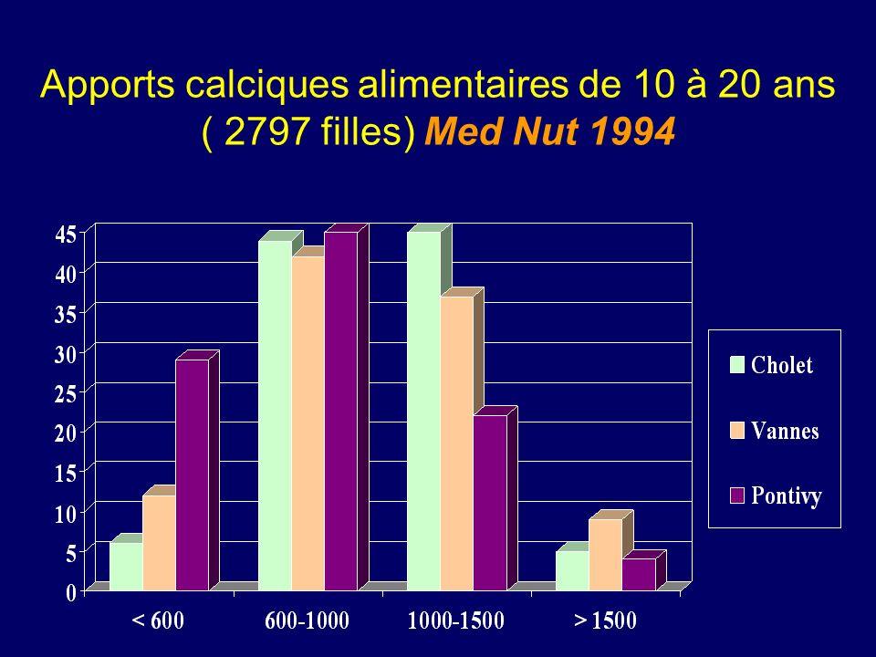 Apports calciques alimentaires de 10 à 20 ans ( 2797 filles) Med Nut 1994