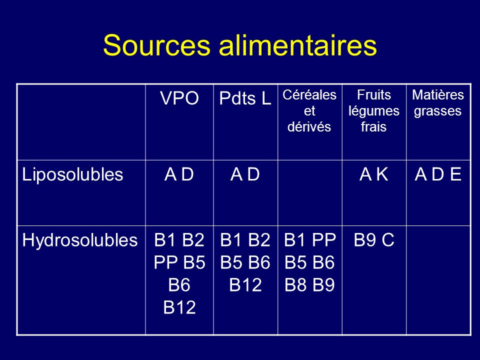 Sources alimentaires VPO Pdts L Liposolubles A D A K A D E