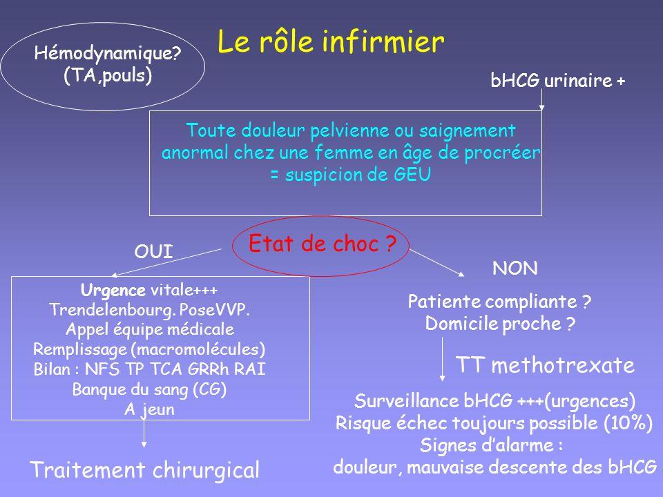 Le rôle infirmier Etat de choc TT methotrexate