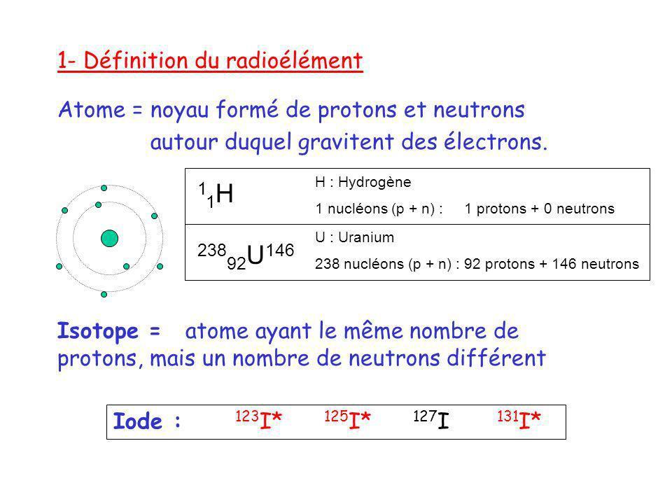 11H 23892U146 1- Définition du radioélément