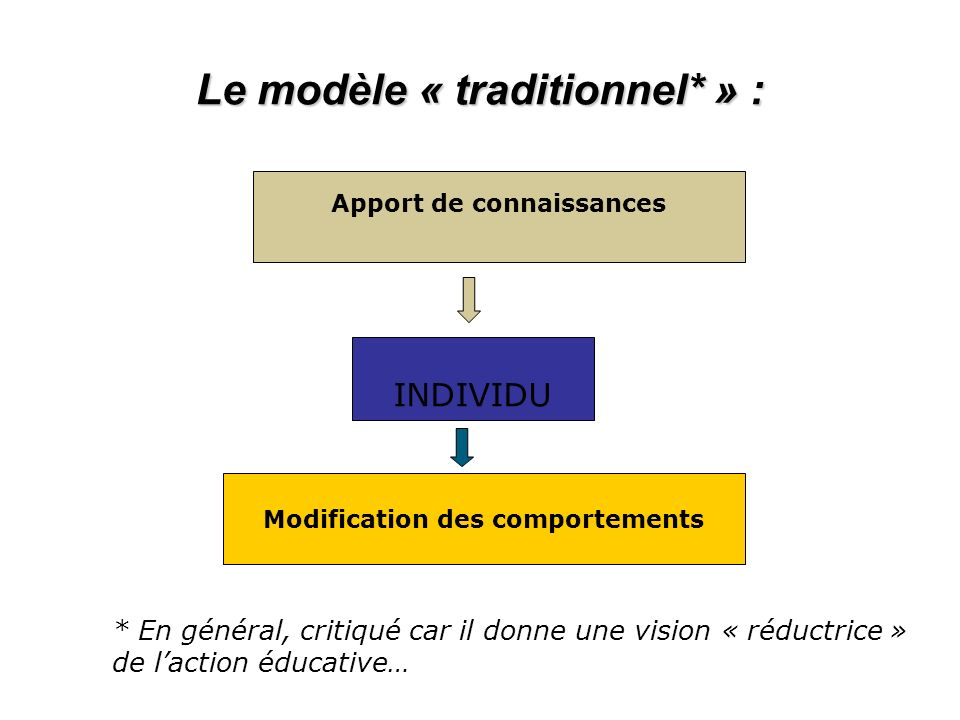 Le modèle « traditionnel* » :