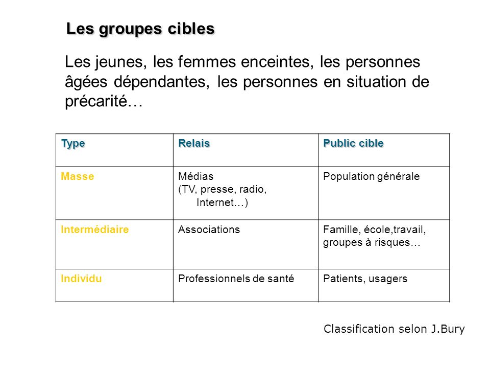 Les groupes cibles Les jeunes, les femmes enceintes, les personnes âgées dépendantes, les personnes en situation de précarité…
