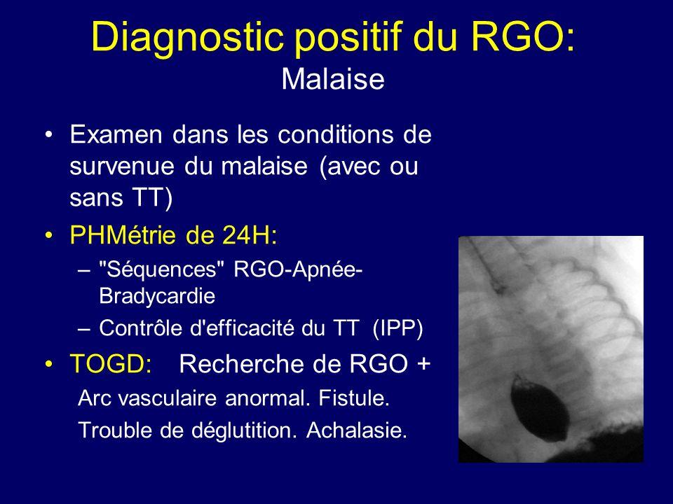 Diagnostic positif du RGO: Malaise