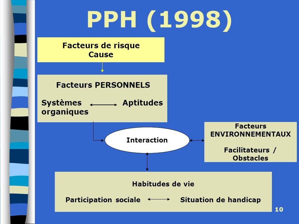 PPH (1998) Facteurs de risque Cause Facteurs PERSONNELS