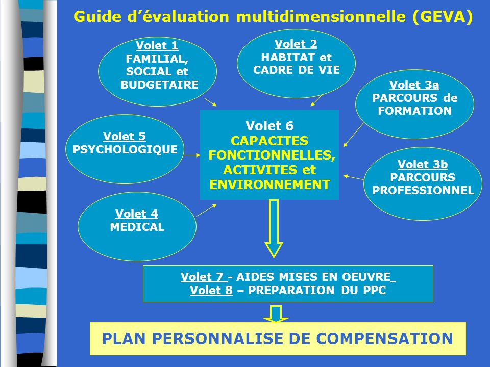 Guide d'évaluation multidimensionnelle (GEVA)