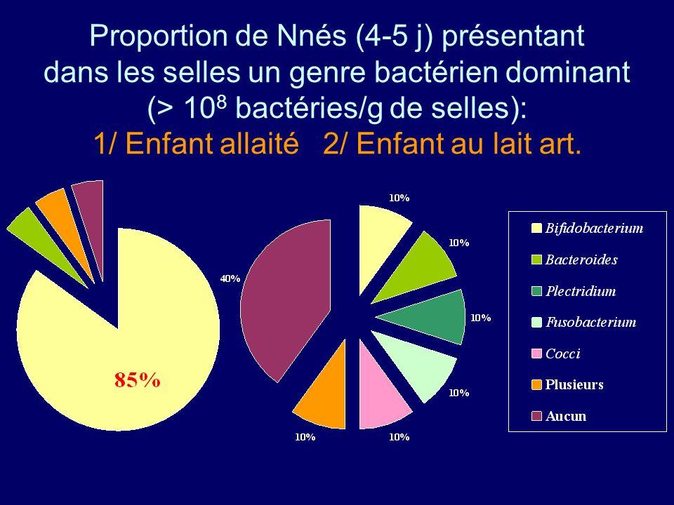 Proportion de Nnés (4-5 j) présentant dans les selles un genre bactérien dominant (> 108 bactéries/g de selles): 1/ Enfant allaité 2/ Enfant au lait art.