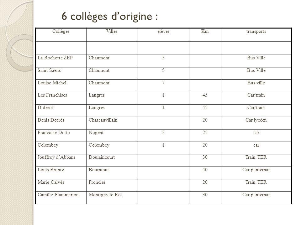 6 collèges d'origine : Collèges Villes élèves Km transports
