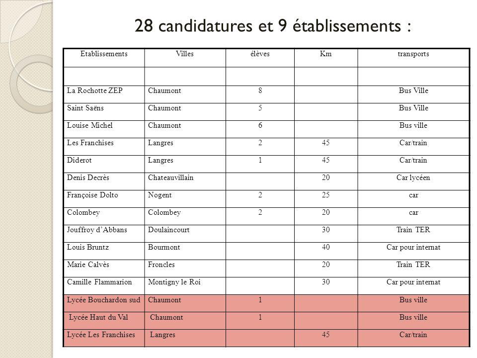 28 candidatures et 9 établissements :