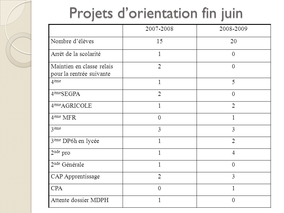 Projets d'orientation fin juin