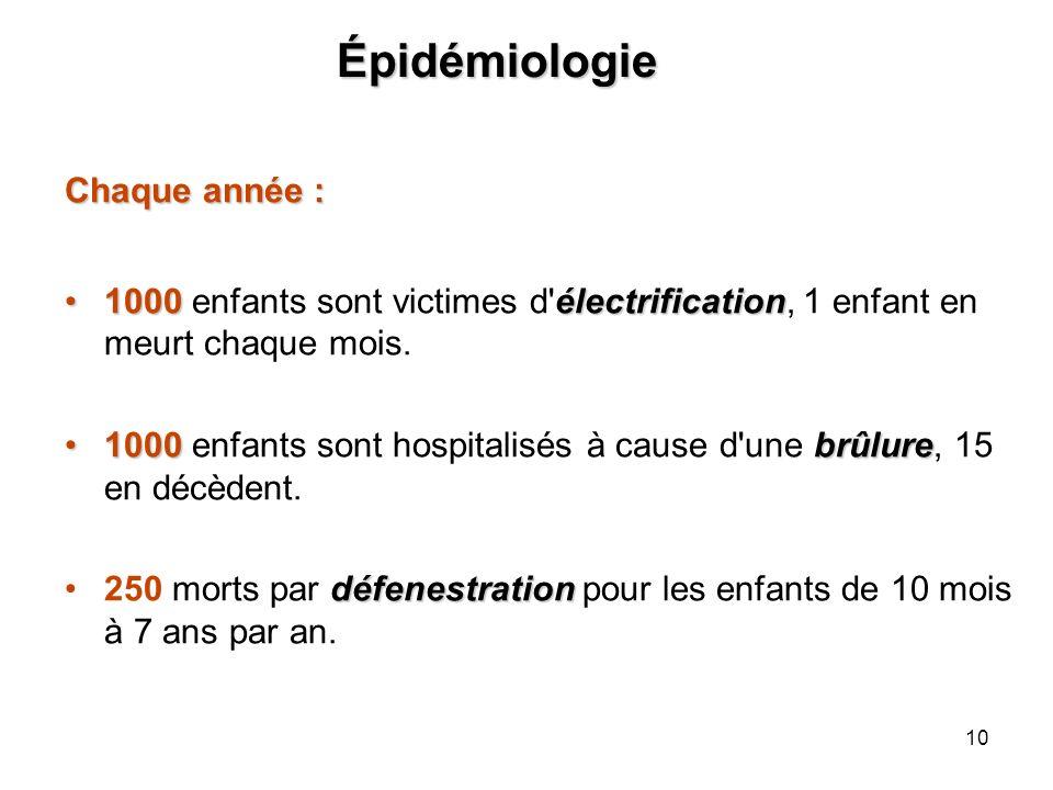 Épidémiologie Chaque année :