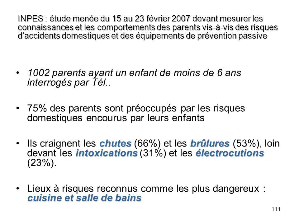 1002 parents ayant un enfant de moins de 6 ans interrogés par Tél..