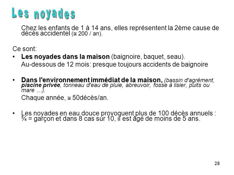 Les noyadesChez les enfants de 1 à 14 ans, elles représentent la 2ème cause de décès accidentel ( 200 / an).