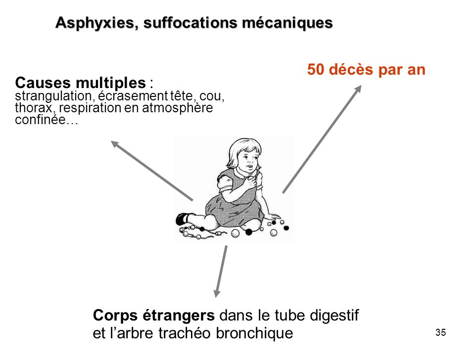 Asphyxies, suffocations mécaniques