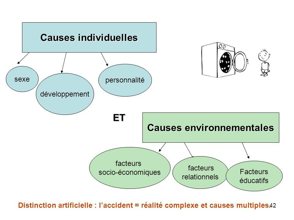 Causes environnementales
