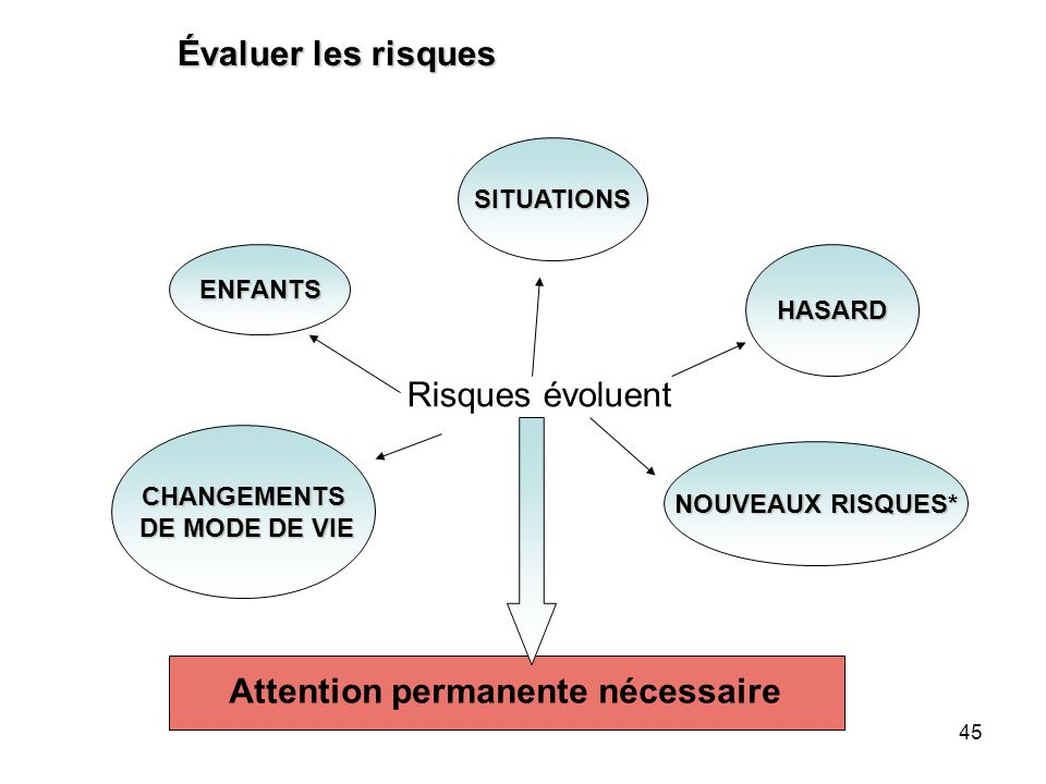 Attention permanente nécessaire