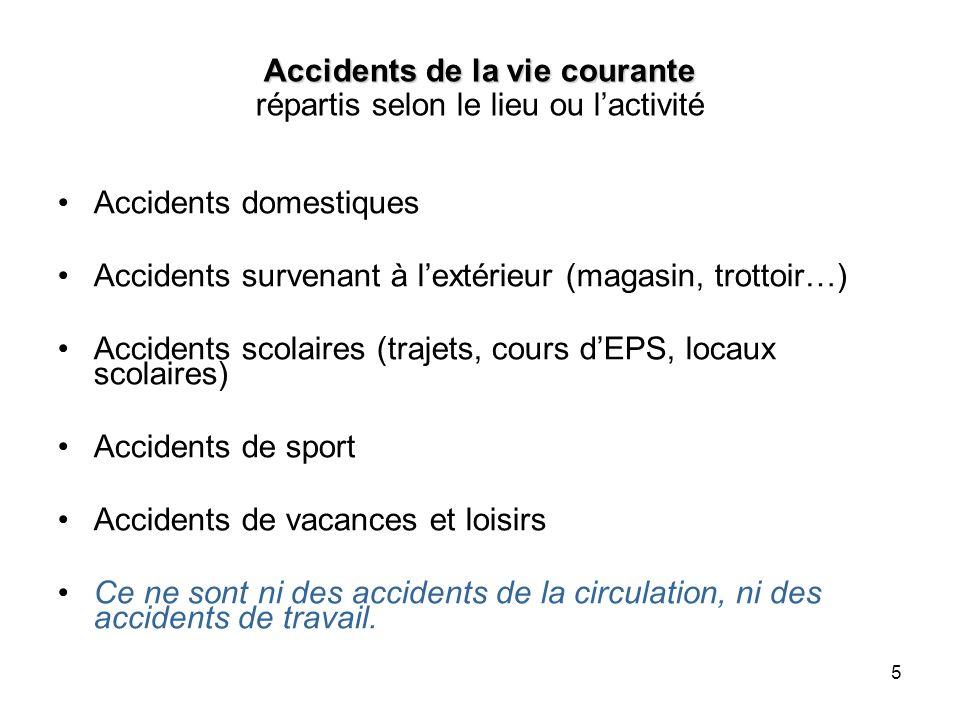 Accidents de la vie courante répartis selon le lieu ou l'activité