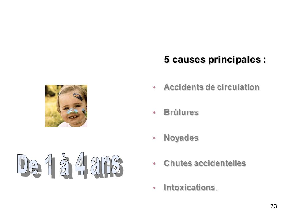 De 1 à 4 ans 5 causes principales : Accidents de circulation Brûlures
