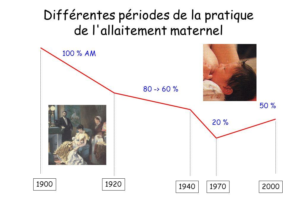 Différentes périodes de la pratique de l allaitement maternel