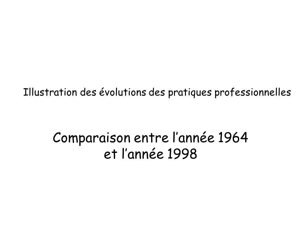 Illustration des évolutions des pratiques professionnelles