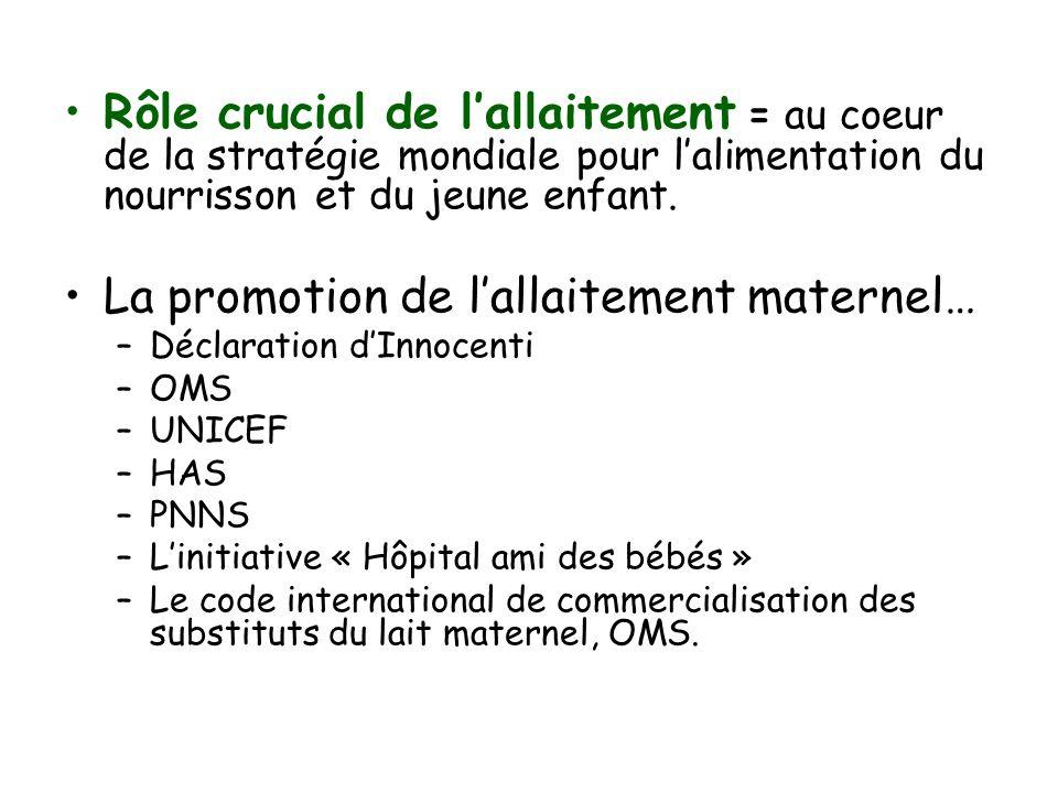 La promotion de l'allaitement maternel…