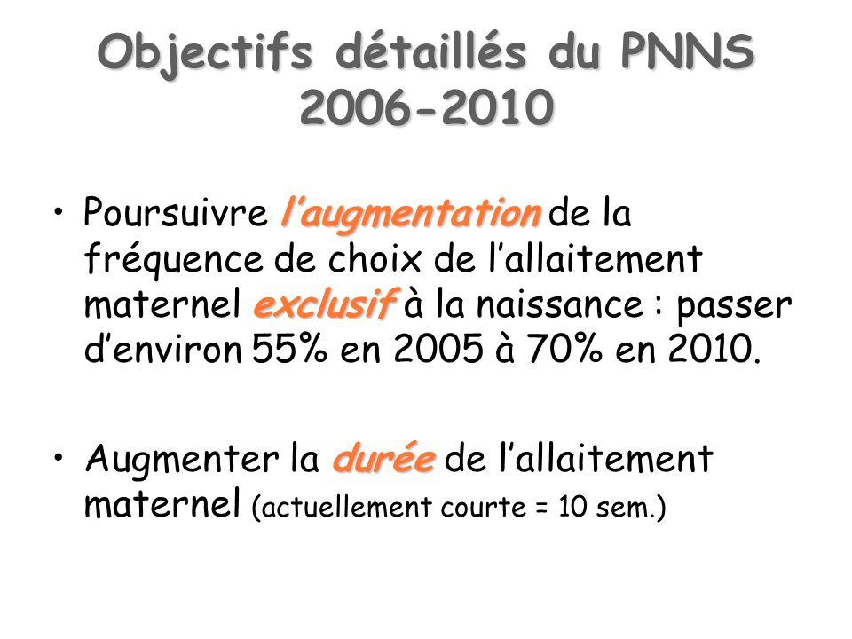 Objectifs détaillés du PNNS 2006-2010