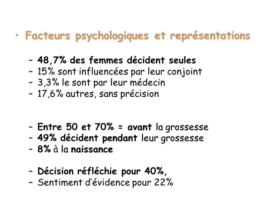 Facteurs psychologiques et représentations