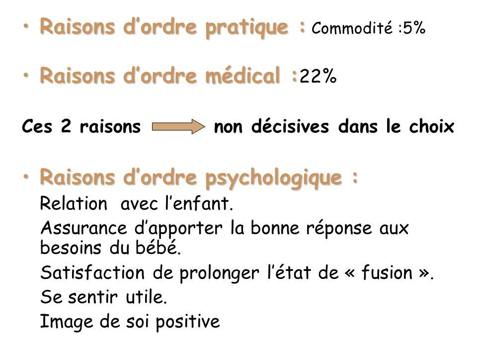Raisons d'ordre pratique : Commodité :5% Raisons d'ordre médical :22%