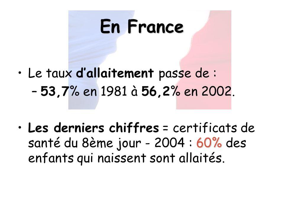 En France Le taux d'allaitement passe de :
