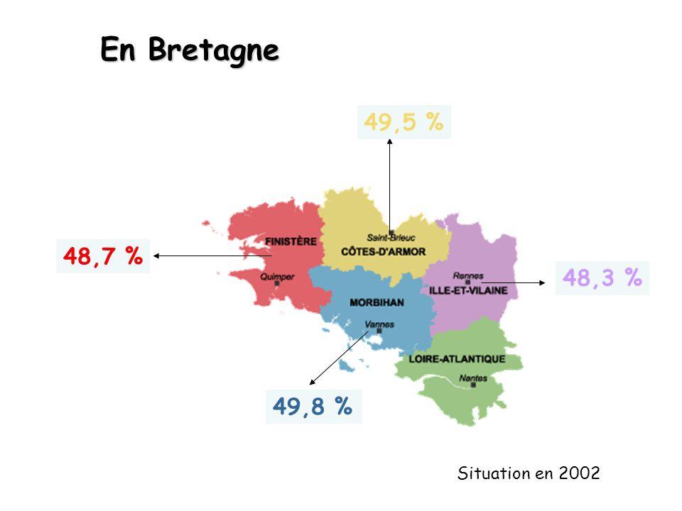 En Bretagne 49,5 % 48,7 % 48,3 % 49,8 % Situation en 2002
