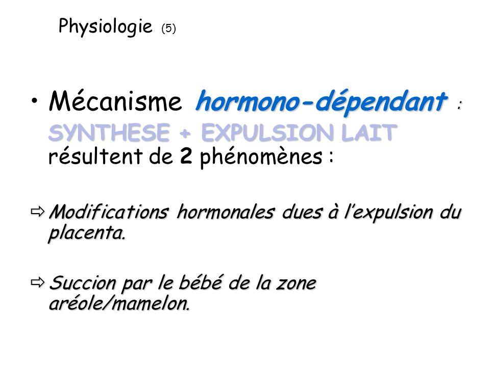 Mécanisme hormono-dépendant :