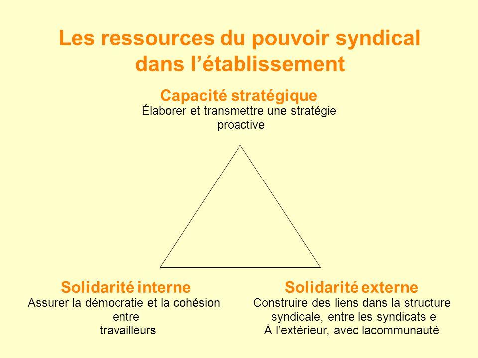 Les ressources du pouvoir syndical dans l'établissement