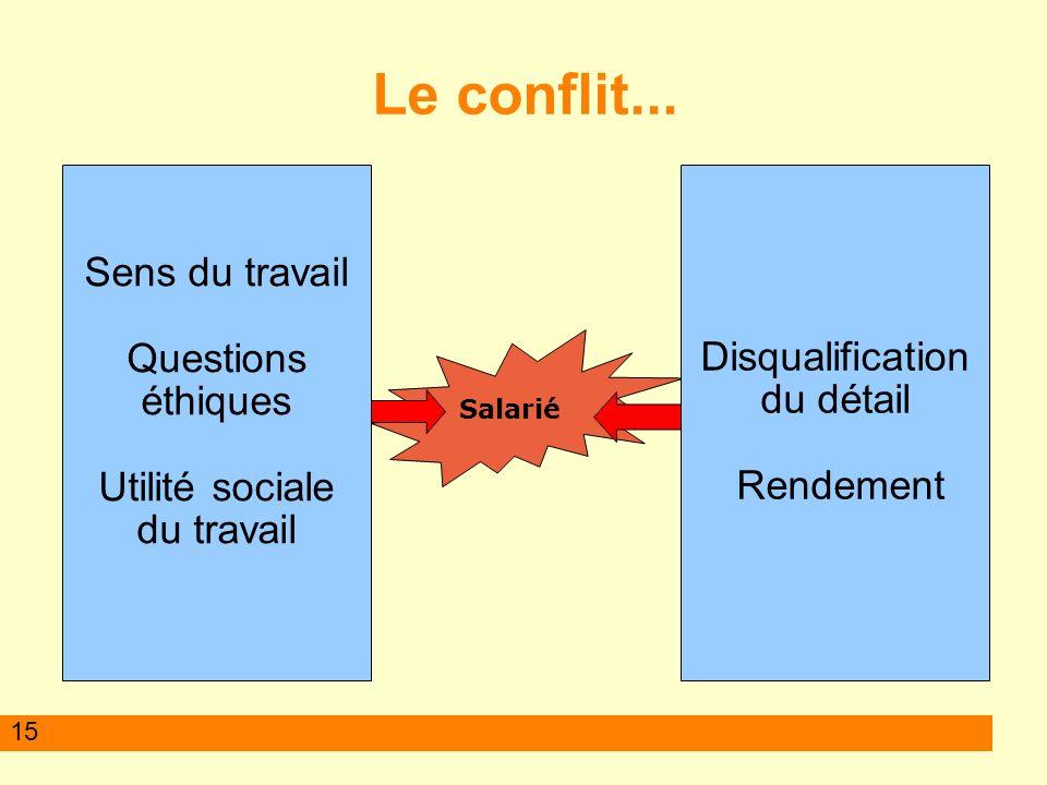 Le conflit... Sens du travail Questions éthiques