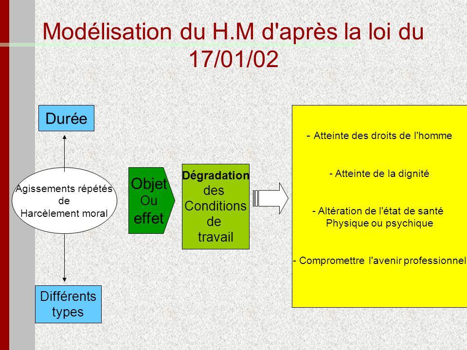 Modélisation du H.M d après la loi du 17/01/02