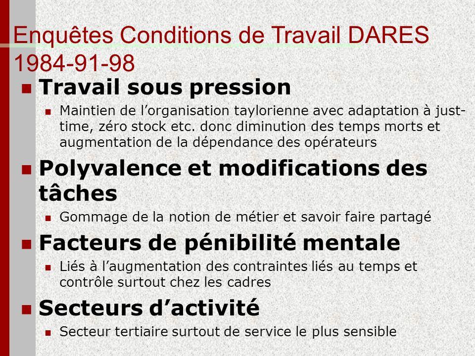 Enquêtes Conditions de Travail DARES 1984-91-98