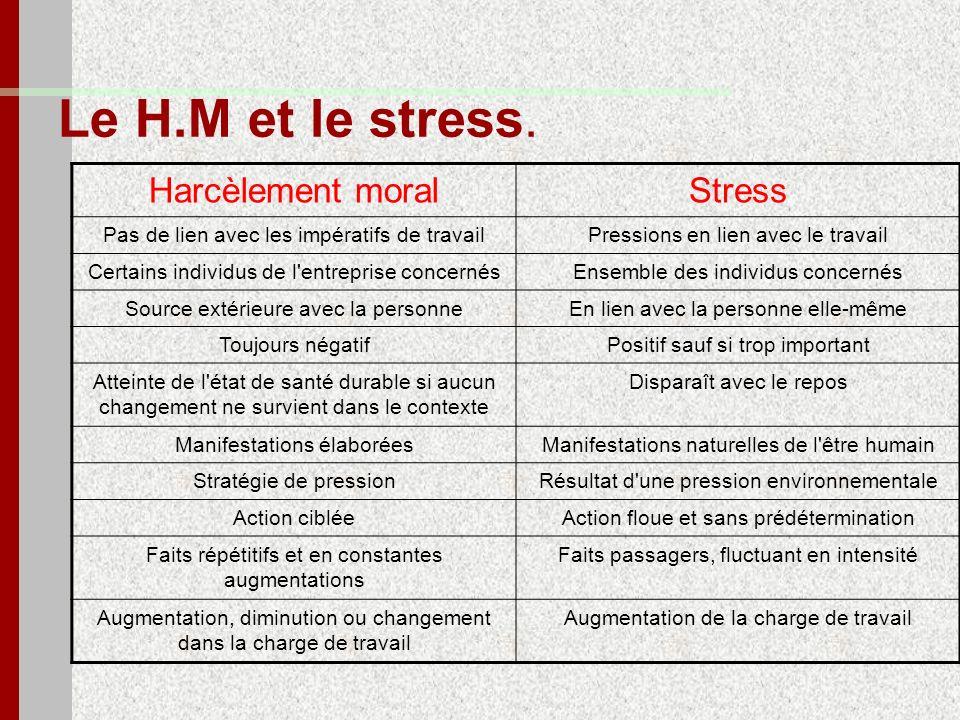 Le H.M et le stress. Harcèlement moral Stress